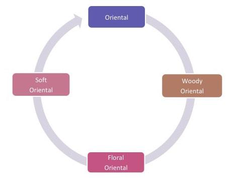 Oriental Perfume Wheel